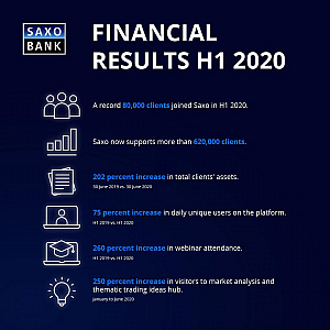 Saxo Bank H1 2020 Financial Results